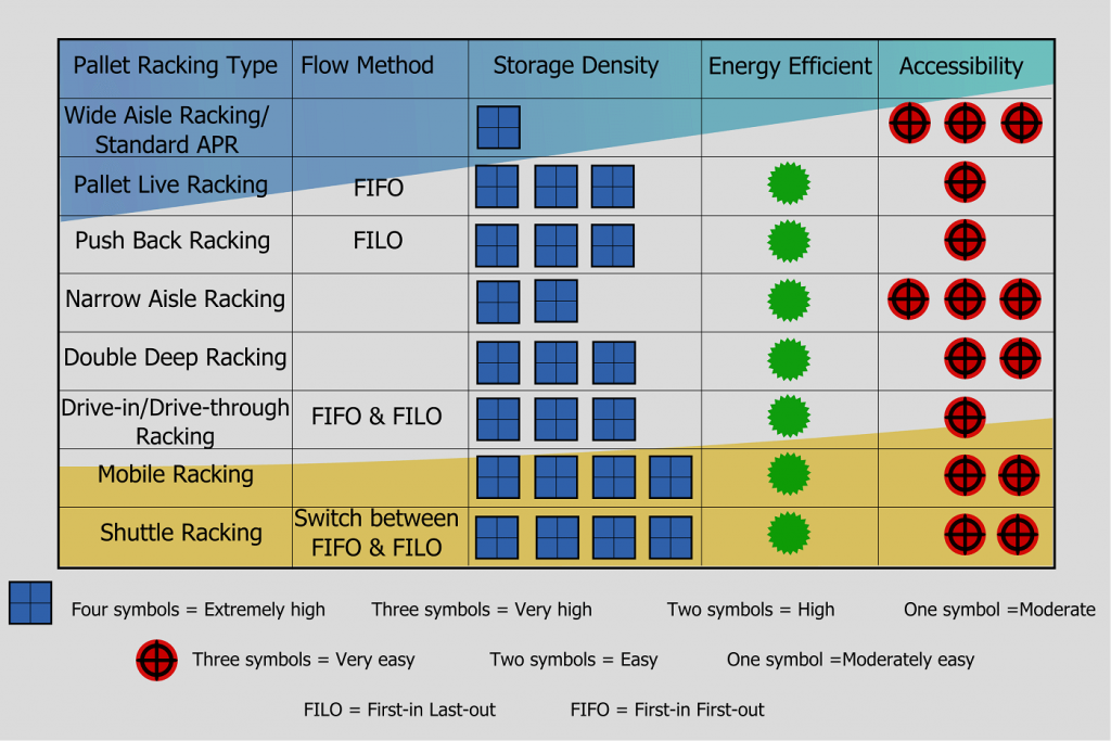 Pallet racking types easy read chart